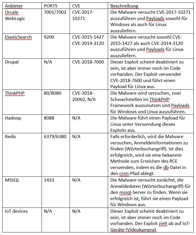 """Kryptominer-Malware """"Golang"""" umfasst viele Exploits"""