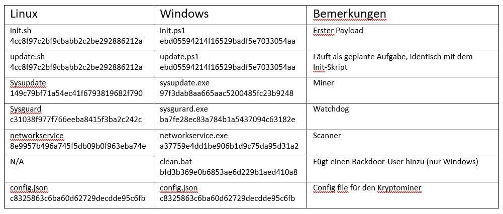 """Kryptominer-Malware """"Golang"""" attackiert neben Linux- auch gezielt Windows-basierte Rechner"""