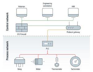 Trend Micro Protokoll Gateway