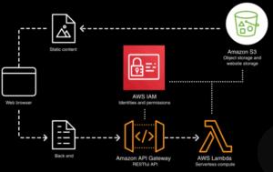 Ablauf serverless architecture AWS