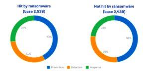 Sophos Studie 2020 Ransomware Attacken