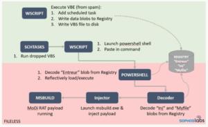 Sophos Labs analysiert Hackerstrategie