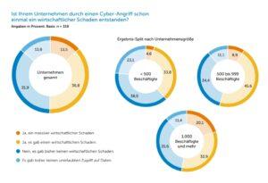 IDG Studie Cyber Security 2020 Schaden durch Attacke