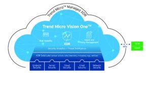 Das Herzstück der neuen Plattform Trend Micro Vision OneTM bildet Extended Detection and Response (XDR). Neue Funktionen stellen sicher, dass Sicherheitsteams mehr Vorfälle erkennen und schneller reagieren können.