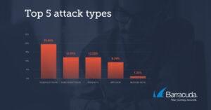 Barracuda Auswertung Top5 Attacken web-Anwendungen 02/21