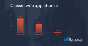 Barracuda Auswertung Art der Attacken web-Anwendungen 02/21