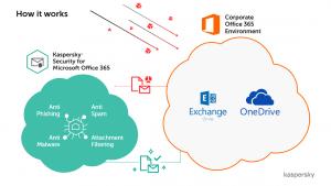 Kaspersky für Microsoft Office 365